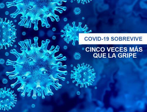 COVID-19 sobrevive cinco veces más que la gripe